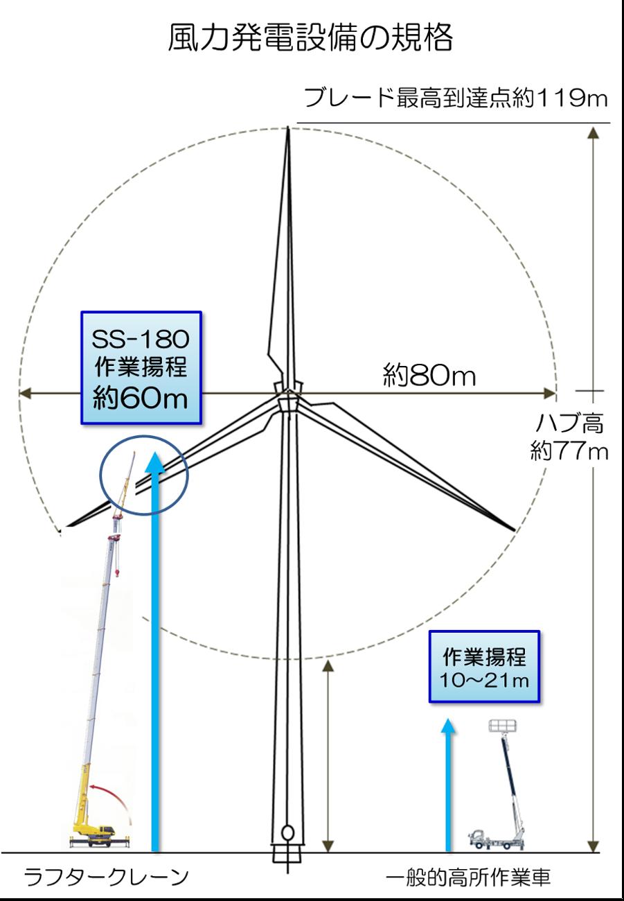 風力発電所メンテナンスイメージ